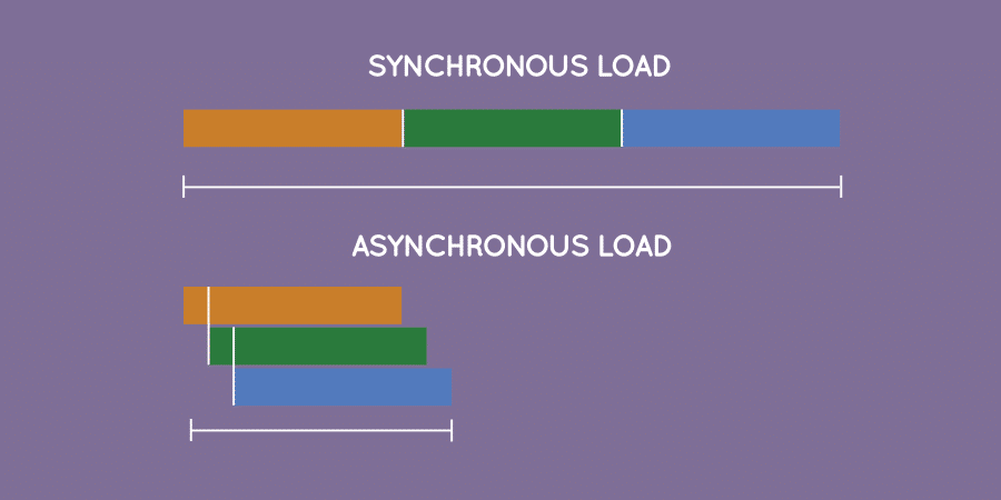 Asynchronous Files
